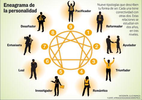 Eneagrama-personalidad-Infografia-Julio-Huanca_LRZIMA20131009_0058_11